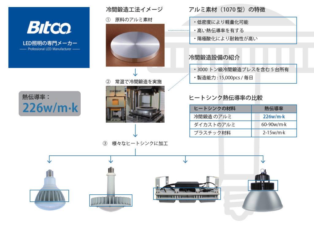 BITCO LED技術